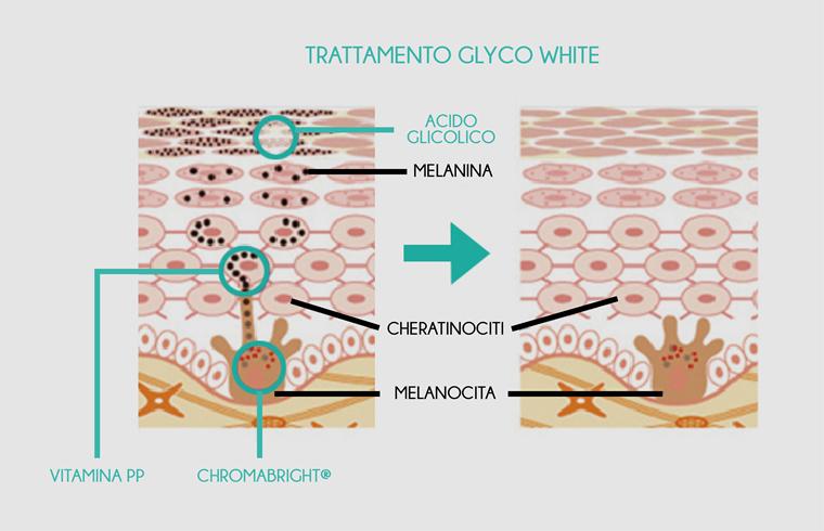 Glycowhite-viso-immagine-trattamento
